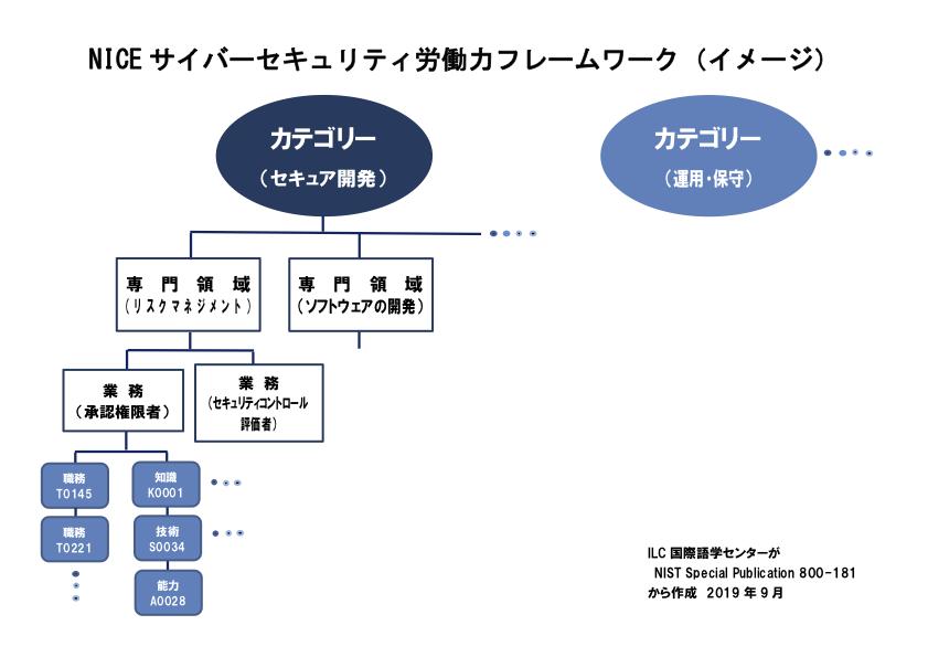 NICEサイバーセキュリティ労働力フレームワーク